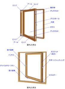 サイドスイング窓 基本の使い方